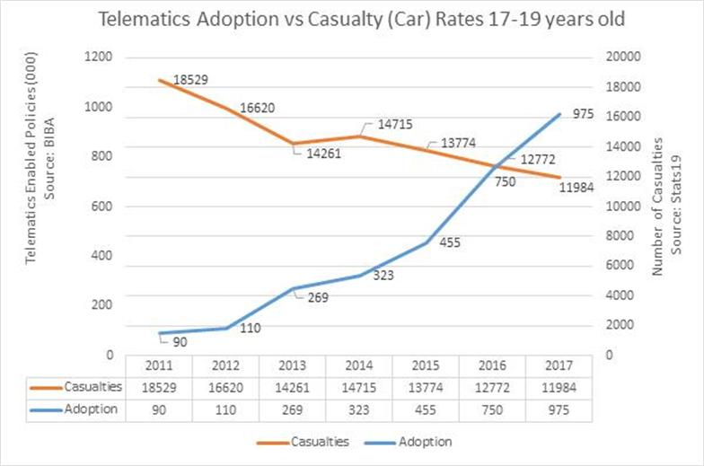 Telematics cut young driver casualties by 35%