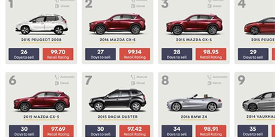 SUVs reign supreme as Peugeot 2008 is UK's fastest selling used car